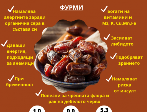 Nutrition Facts / Фурми