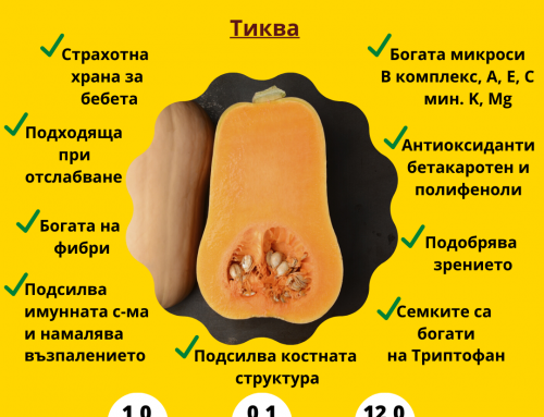 Nutrition Facts/Butternut Squash